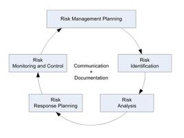 Project Management – FAULKNER